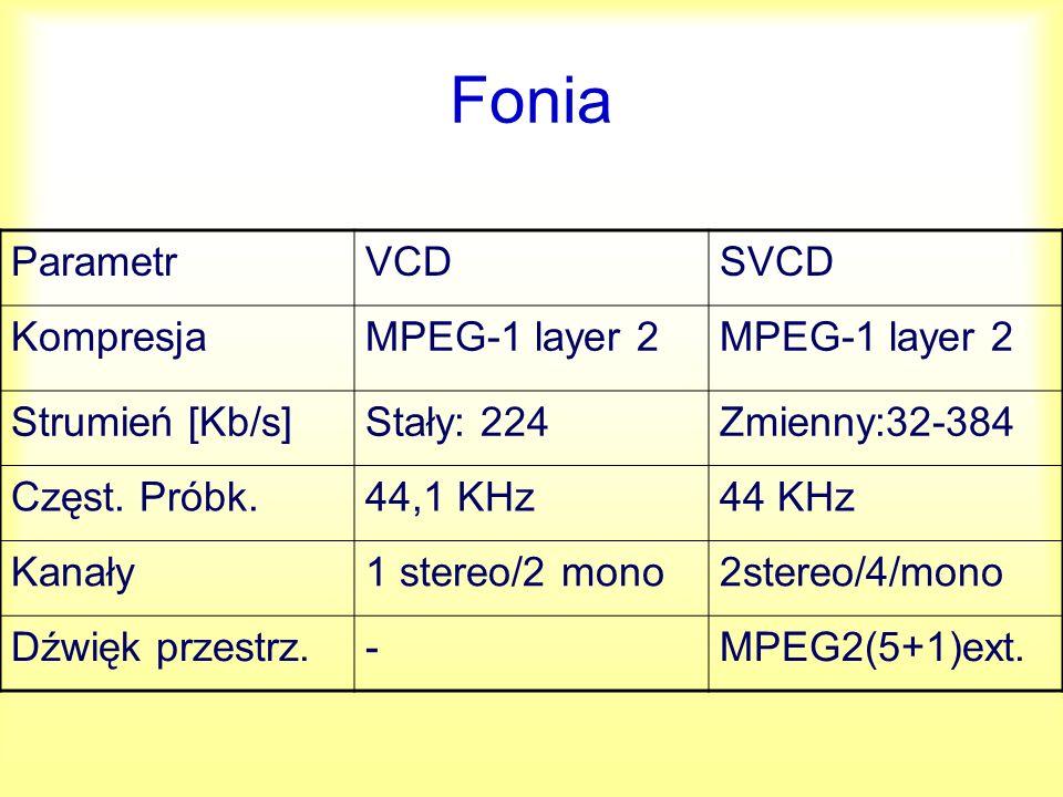 Fonia Parametr VCD SVCD Kompresja MPEG-1 layer 2 Strumień [Kb/s]